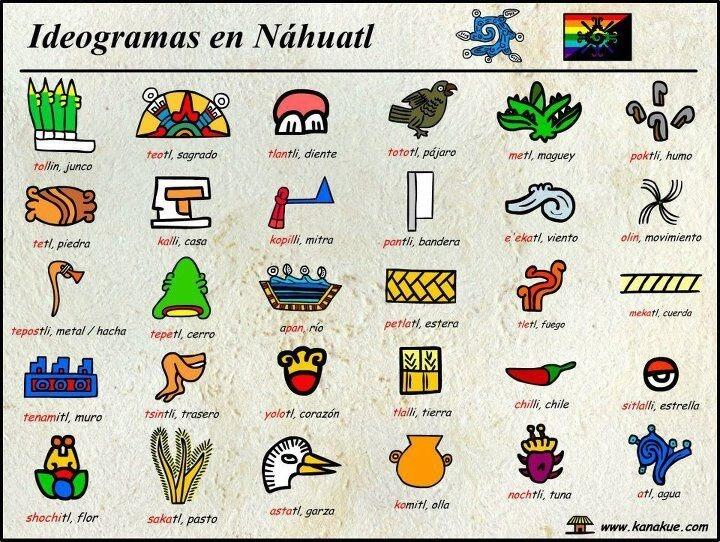 Ideogramas aztecas
