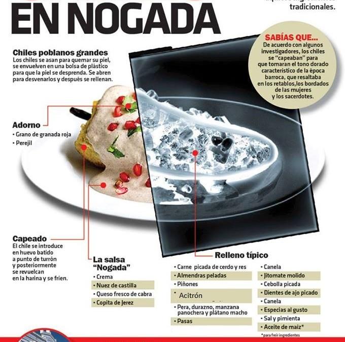 Radiografía de los Chiles en Nogada